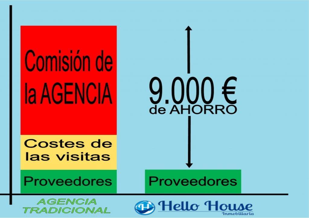 ahorra miles de euros en comisiones